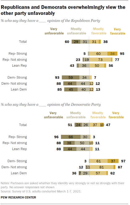 Chart shows Republicans and Democrats overwhelmingly view the other party unfavorably