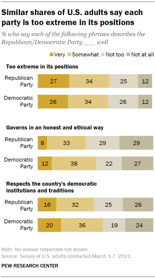 Chart shows similar shares of U.S. adults say each party is too extreme in its positions