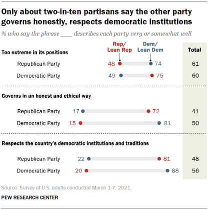 Chart shows only about two-in-ten partisans say the other party governs honestly, respects democratic institutions