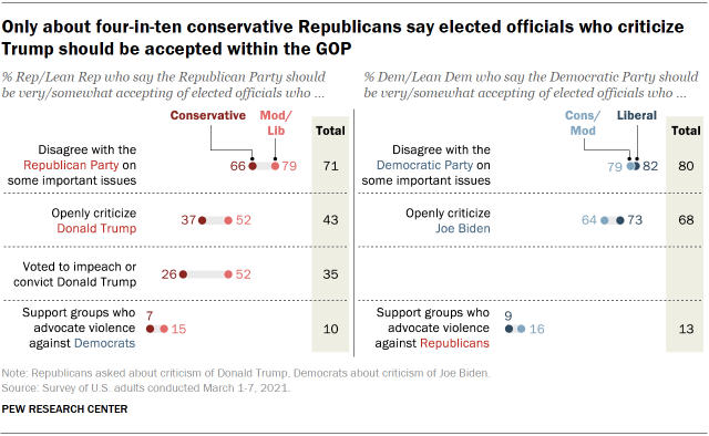 Chart shows only about four-in-ten conservative Republicans say elected officials who criticize Trump should be accepted within the GOP