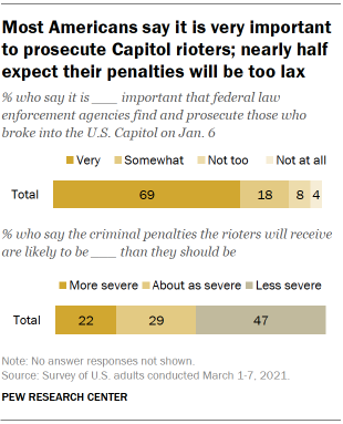 Chart shows most Americans say it is very important to prosecute Capitol rioters; nearly half expect their penalties will be too lax
