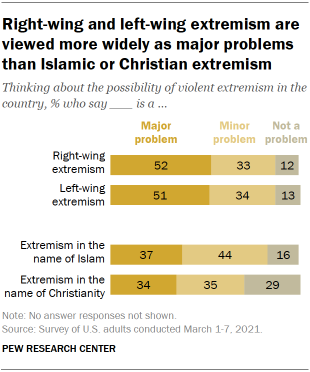 Chart shows right-wing and left-wing extremism are viewed more widely as major problems than Islamic or Christian extremism
