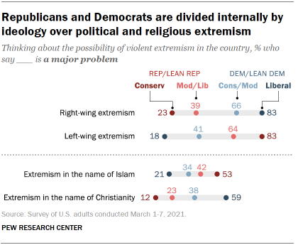 Chart shows Republicans and Democrats are divided internally by ideology over political and religious extremism