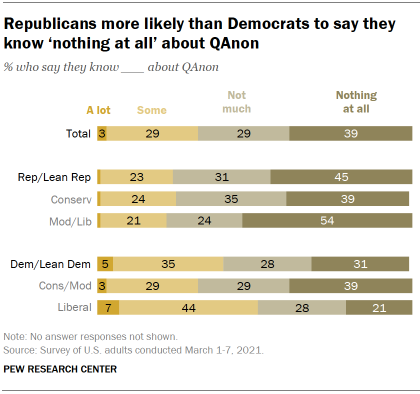 Chart shows Republicans more likely than Democrats to say they know 'nothing at all' about QAnon