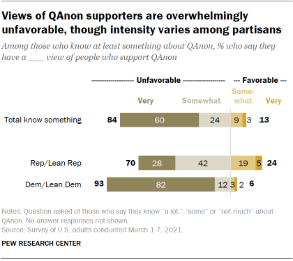 Chart shows views of QAnon supporters are overwhelmingly unfavorable, though intensity varies among partisans