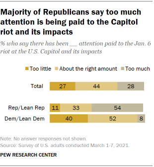 Chart shows majority of Republicans say too much attention is being paid to the Capitol riot and its impacts