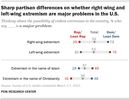 Chart shows sharp partisan differences on whether right-wing and left-wing extremism are major problems in the U.S.