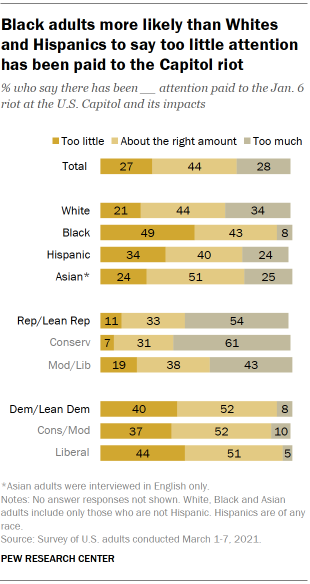 Chart shows Black adults more likely than Whites and Hispanics to say too little attention has been paid to the Capitol riot