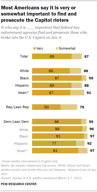 Chart shows most Americans say it is very or somewhat important to find and prosecute the Capitol rioters