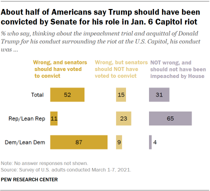 Chart shows about half of Americans say Trump should have been convicted by Senate for his role in Jan. 6 Capitol riot