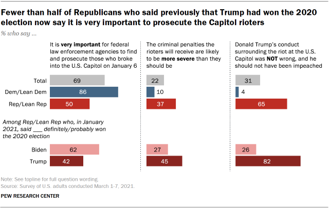 Chart shows fewer than half of Republicans who said previously that Trump had won the 2020 election now say it is very important to prosecute the Capitol rioters