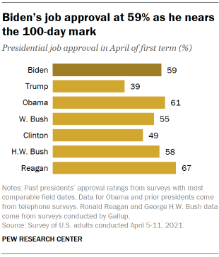 Chart shows Biden's job approval at 59% as he nears the 100-day mark