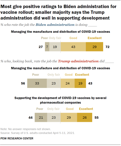 Chart shows most give positive ratings to Biden administration for vaccine rollout; smaller majority says the Trump administration did well in supporting development