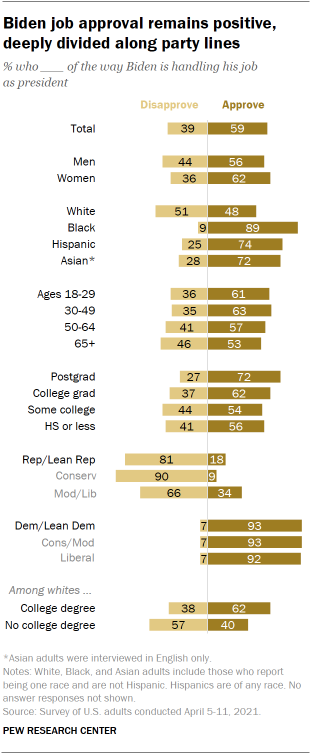 Chart shows Biden job approval remains positive, deeply divided along party lines