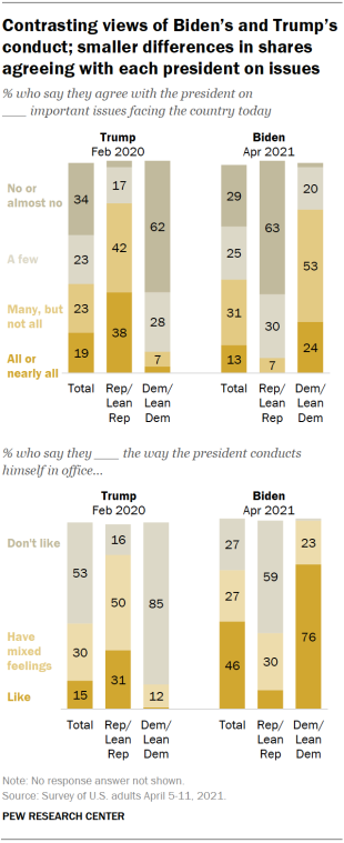 Chart shows contrasting views of Biden's and Trump's conduct; smaller differences in shares agreeing with each president on issues