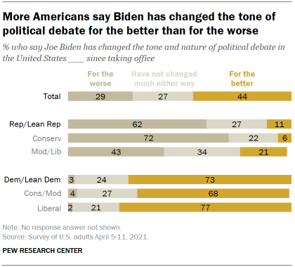 Chart shows more Americans say Biden has changed the tone of political debate for the better than for the worse