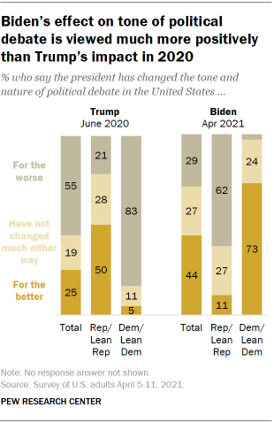 Chart shows Biden's effect on tone of political debate is viewed much more positively than Trump's impact in 2020