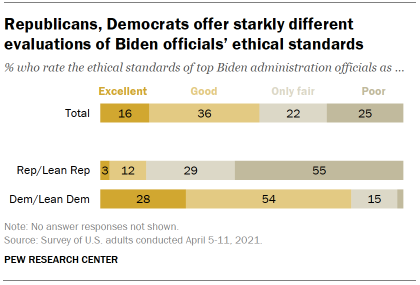 Chart shows Republicans, Democrats offer starkly different evaluations of Biden officials' ethical standards