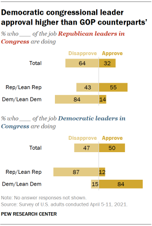 Chart shows Democratic congressional leader approval higher than GOP counterparts'
