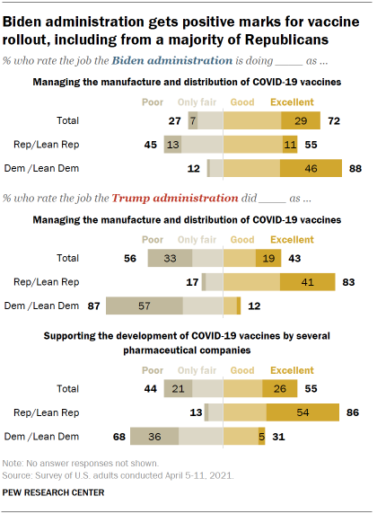 Chart shows Biden administration gets positive marks for vaccine rollout, including from a majority of Republicans