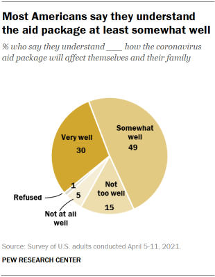 Chart shows most Americans say they understand the aid package at least somewhat well
