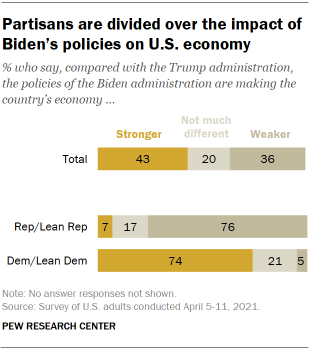 Chart shows partisans are divided over the impact of Biden's policies on U.S. economy
