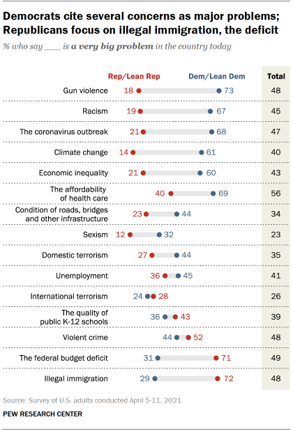 Chart shows Democrats cite several concerns as major problems; Republicans focus on illegal immigration, the deficit
