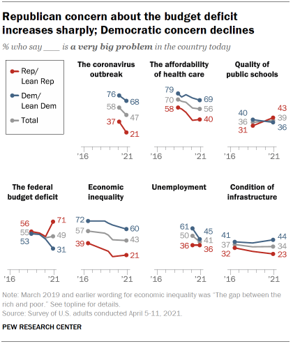 Chart shows Republican concern about the budget deficit increases sharply; Democratic concern declines