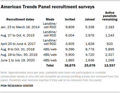 Table shows American Trends Panel recruitment surveys