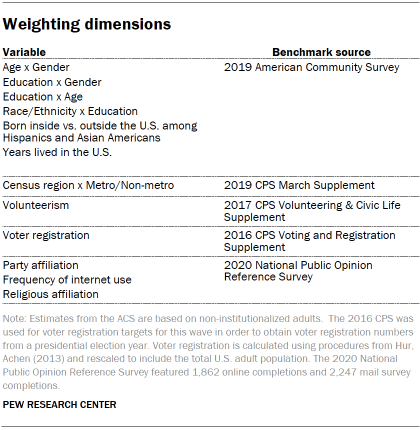 Table shows weighting dimensions