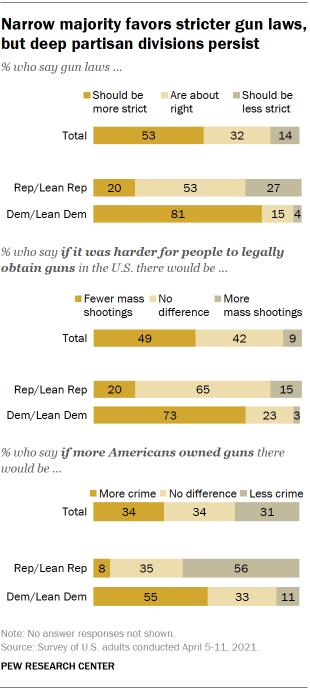 Chart shows narrow majority favors stricter gun laws, but deep partisan divisions persist