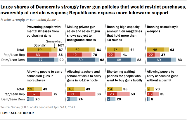 Chart shows large shares of Democrats strongly favor gun policies that would restrict purchases, ownership of certain weapons; Republicans express more lukewarm support