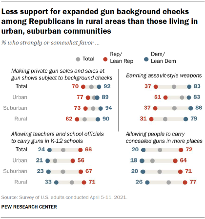 Chart shows less support for expanded gun background checks among Republicans in rural areas than those living in urban, suburban communities
