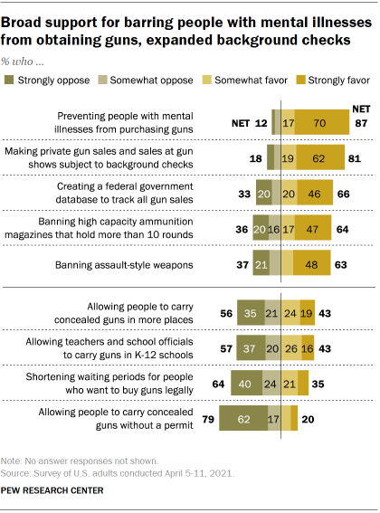 Chart shows broad support for barring people with mental illnesses from obtaining guns, expanded background checks
