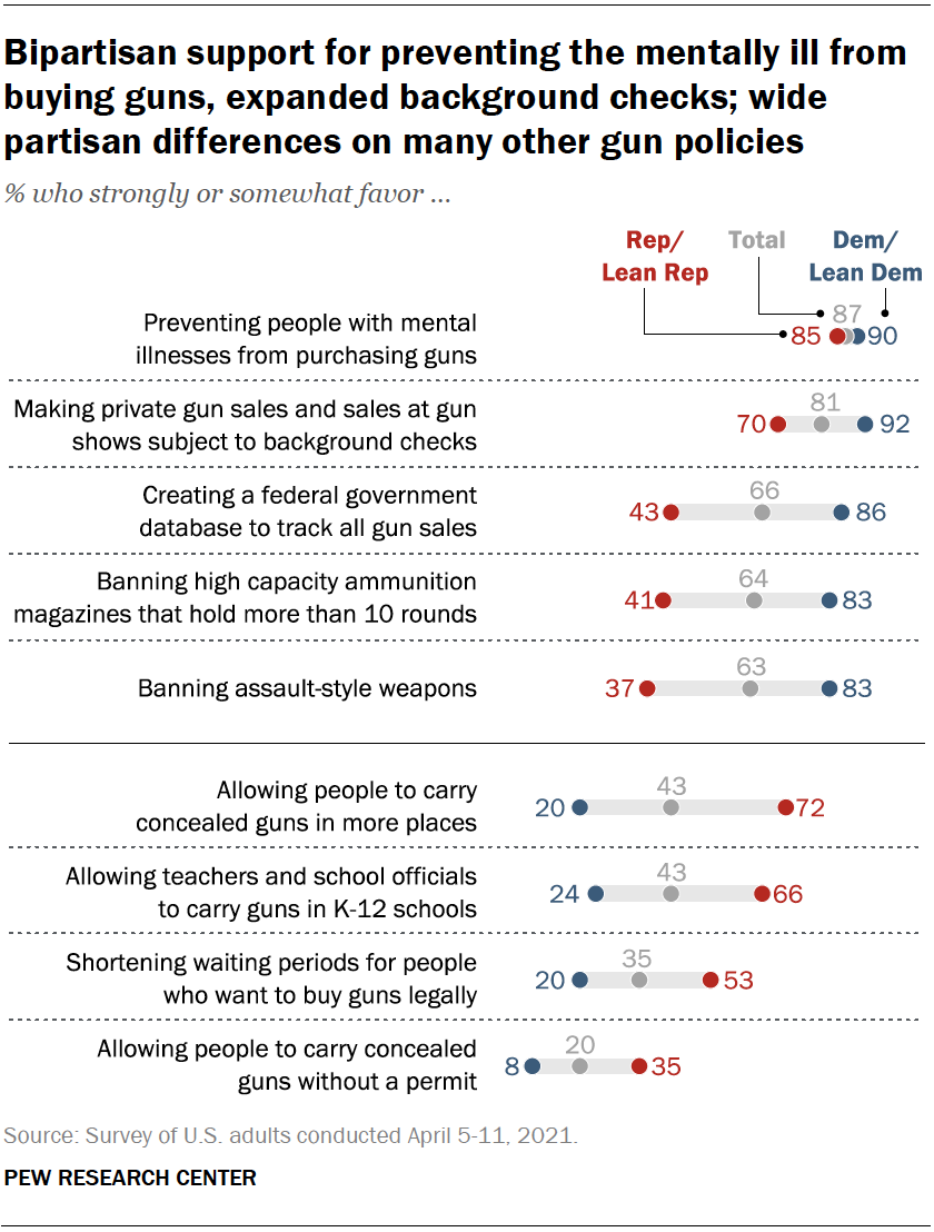 Bipartisan support for preventing the mentally ill from buying guns, expanded background checks; wide partisan differences on many other gun policies