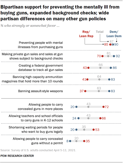 Chart shows bipartisan support for preventing the mentally ill from buying guns, expanded background checks; wide partisan differences on many other gun policies