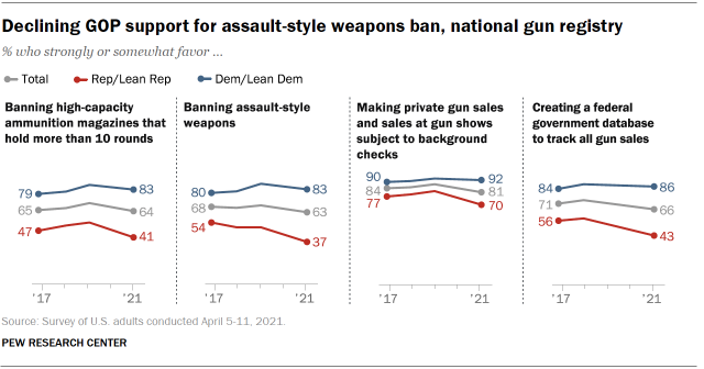 Chart shows declining GOP support for assault-style weapons ban, national gun registry