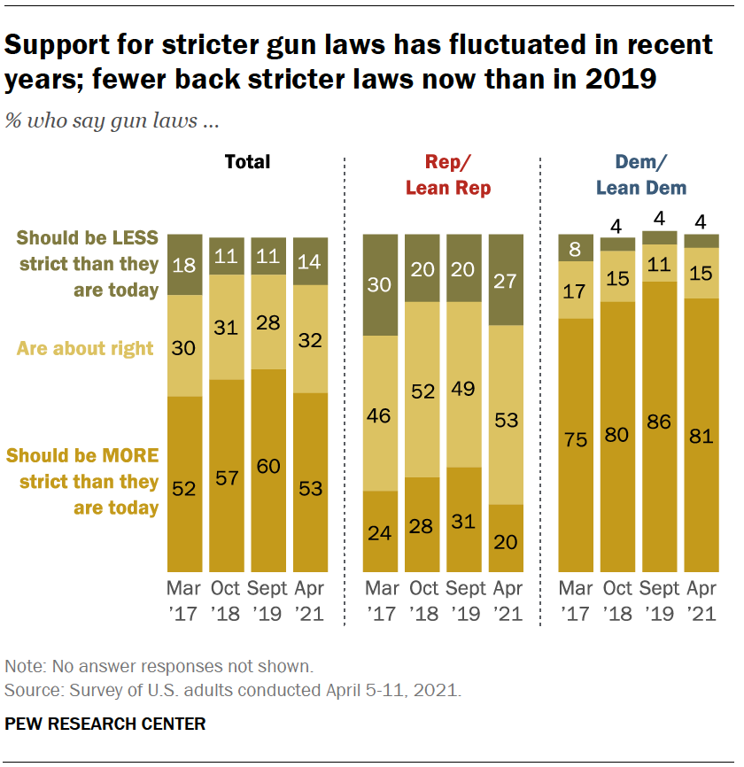 Support for stricter gun laws has fluctuated in recent years; fewer back stricter laws now than in 2019