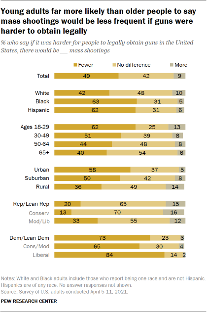 chart shows young adults far more likely than older people to say mass shootings would be less frequent if guns were harder to obtain legally