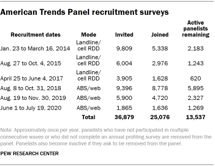 Chart shows American Trends Panel recruitment surveys