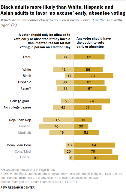 Chart shows Black adults more likely than White, Hispanic and Asian adults to favor 'no excuse' early, absentee voting