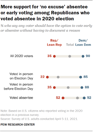Chart shows more support for 'no excuse' absentee or early voting among Republicans who voted absentee in 2020 election