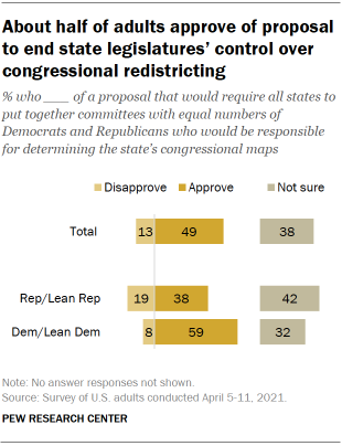 Chart shows about half of adults approve of proposal to end state legislatures' control over congressional redistricting