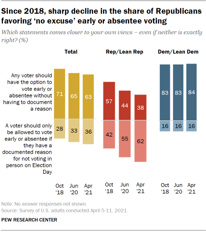 Chart shows since 2018, sharp decline in the share of Republicans favoring 'no excuse' early or absentee voting