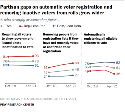 Chart shows partisan gaps on automatic voter registration and removing inactive voters from rolls grow wider
