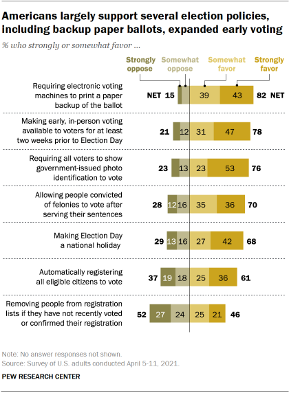 Chart shows Americans largely support several election policies, including backup paper ballots, expanded early voting