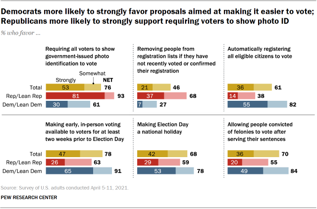 Chart shows Democrats more likely to strongly favor proposals aimed at making it easier to vote; Republicans more likely to strongly support requiring voters to show photo ID