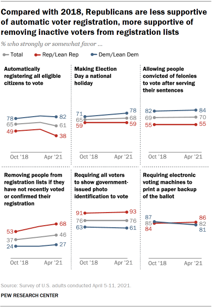 Chart shows compared with 2018, Republicans are less supportive of automatic voter registration, more supportive of removing inactive voters from registration lists