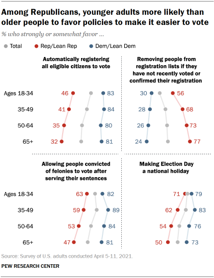 Chart shows among Republicans, younger adults more likely than older people to favor policies to make it easier to vote