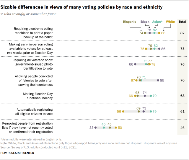 Chart shows sizable differences in views of many voting policies by race and ethnicity